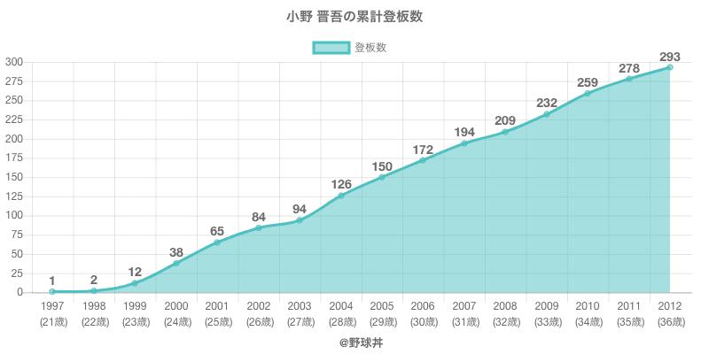 #小野 晋吾の累計登板数