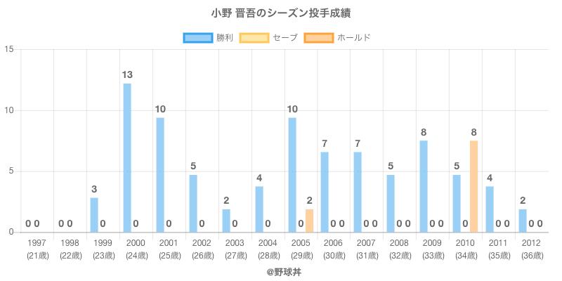 #小野 晋吾のシーズン投手成績