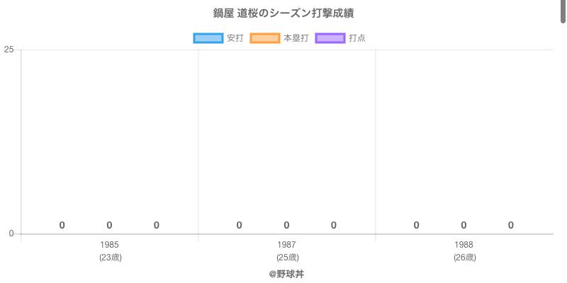 #鍋屋 道桜のシーズン打撃成績