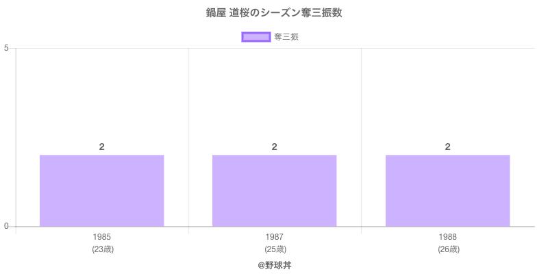 #鍋屋 道桜のシーズン奪三振数