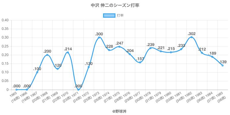 中沢 伸二のシーズン打率