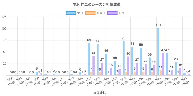 #中沢 伸二のシーズン打撃成績
