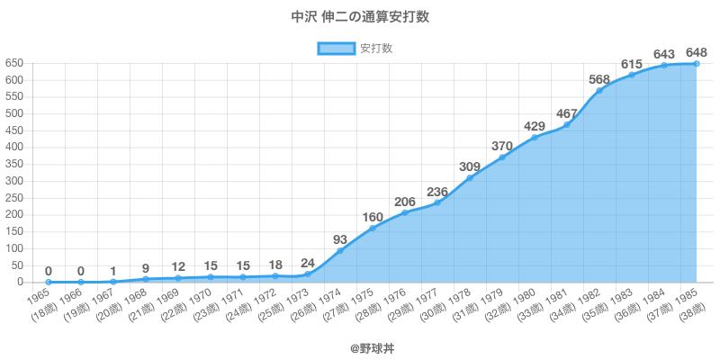 #中沢 伸二の通算安打数
