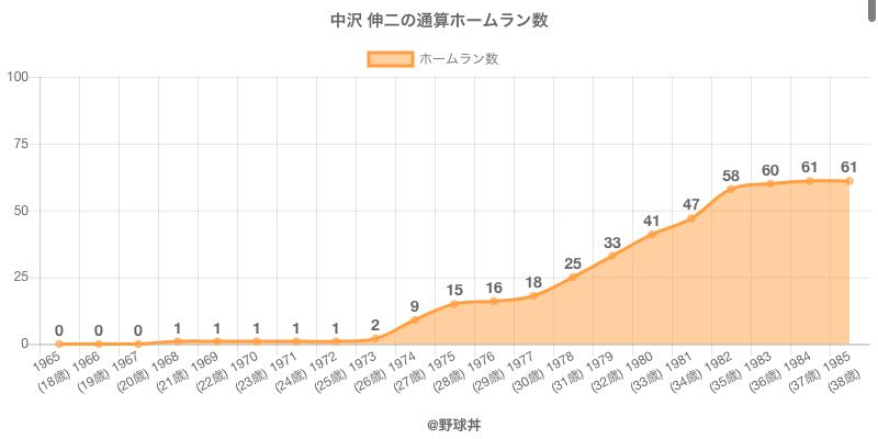 #中沢 伸二の通算ホームラン数