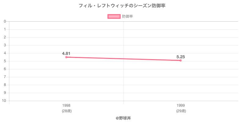 フィル・レフトウィッチのシーズン防御率