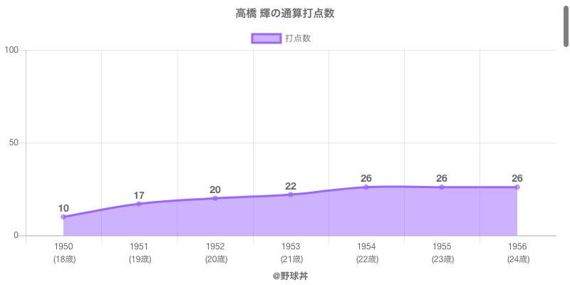 #高橋 輝の通算打点数