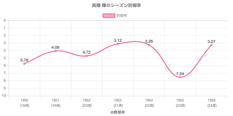 高橋 輝のシーズン防御率