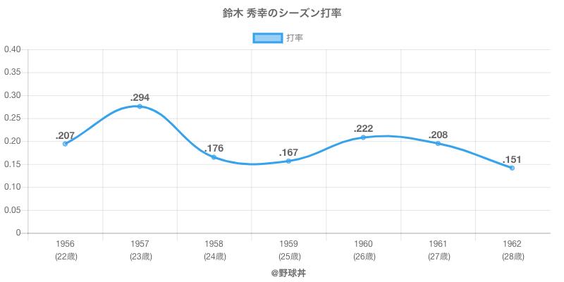 鈴木 秀幸のシーズン打率