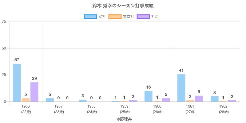 #鈴木 秀幸のシーズン打撃成績