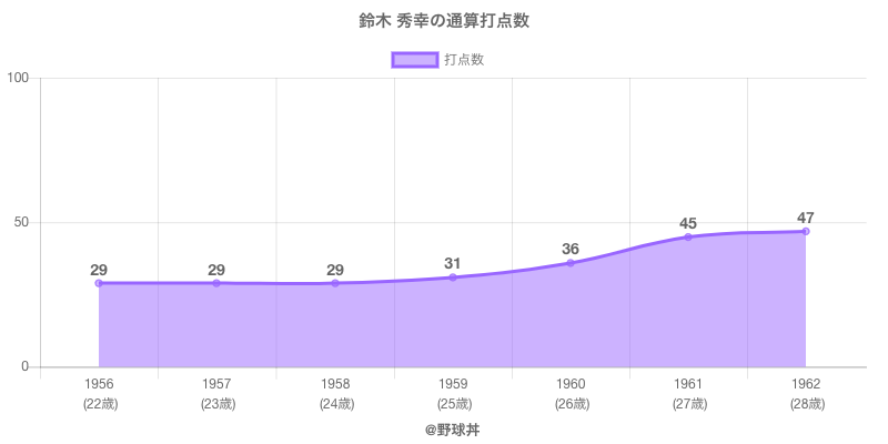 #鈴木 秀幸の通算打点数