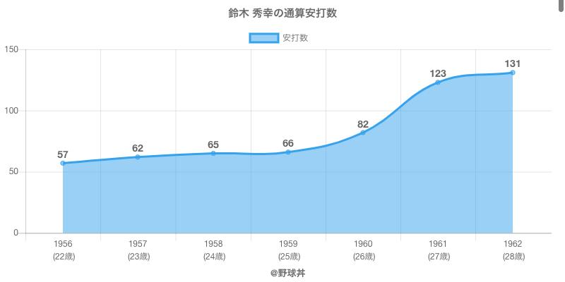 #鈴木 秀幸の通算安打数