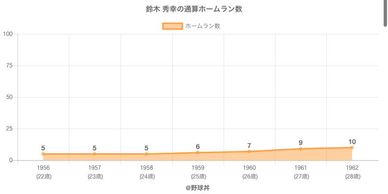 #鈴木 秀幸の通算ホームラン数