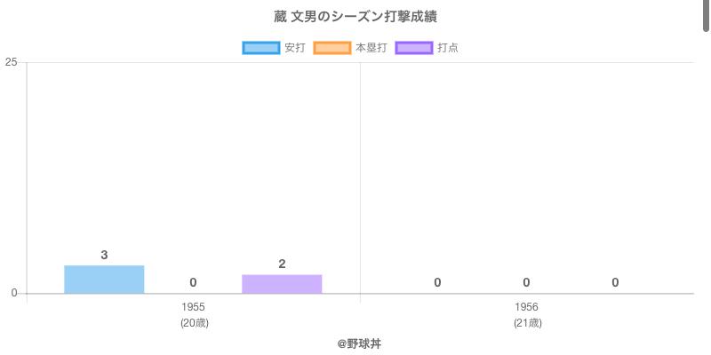 #蔵 文男のシーズン打撃成績