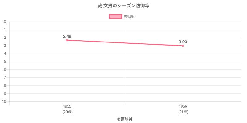 蔵 文男のシーズン防御率