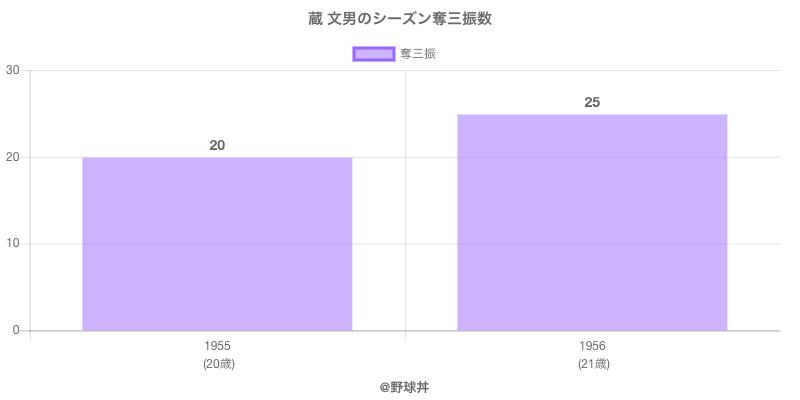 #蔵 文男のシーズン奪三振数