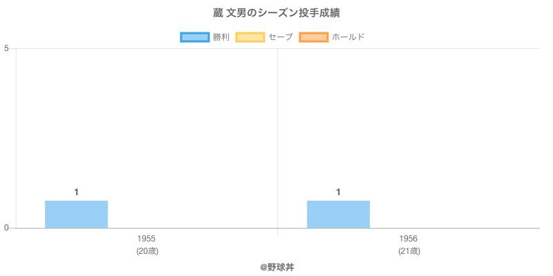 #蔵 文男のシーズン投手成績