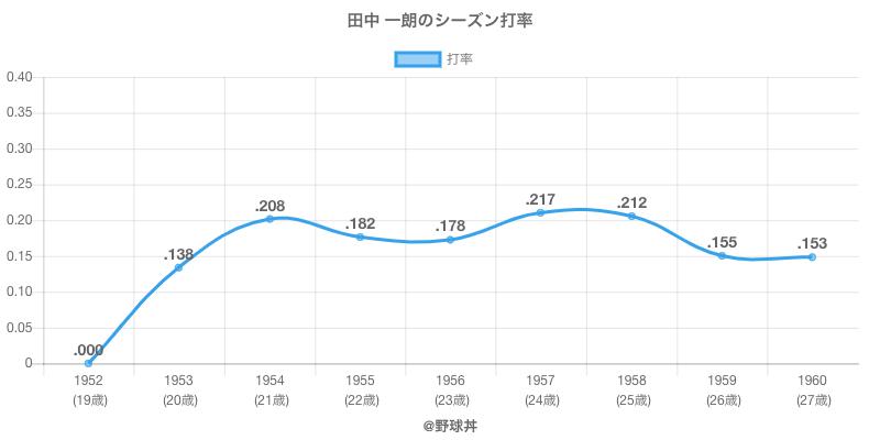田中 一朗のシーズン打率