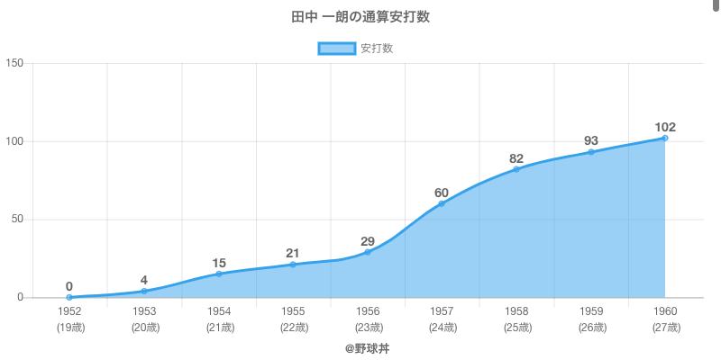 #田中 一朗の通算安打数