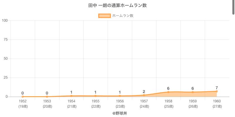 #田中 一朗の通算ホームラン数
