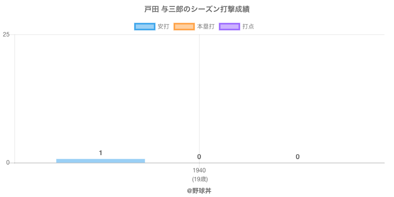 #戸田 与三郎のシーズン打撃成績