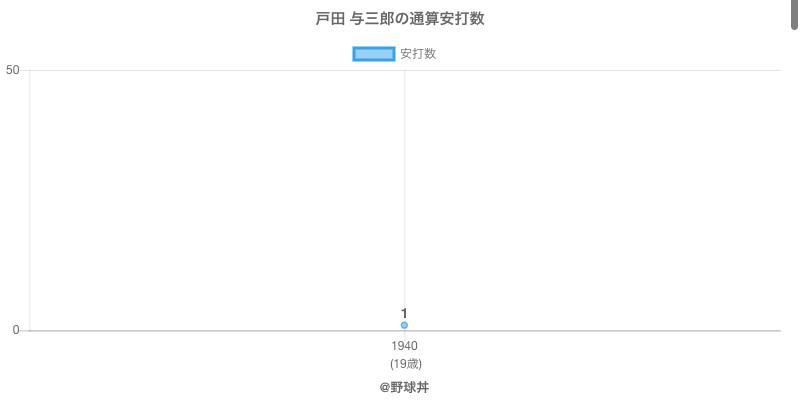 #戸田 与三郎の通算安打数