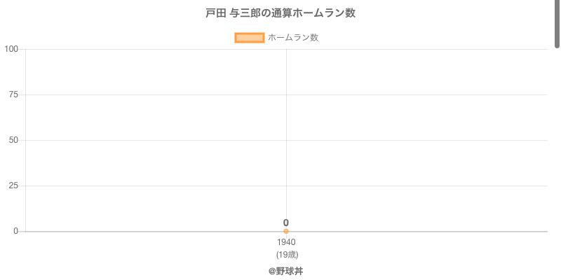#戸田 与三郎の通算ホームラン数