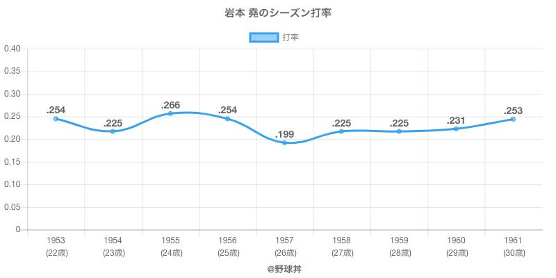 岩本 堯のシーズン打率