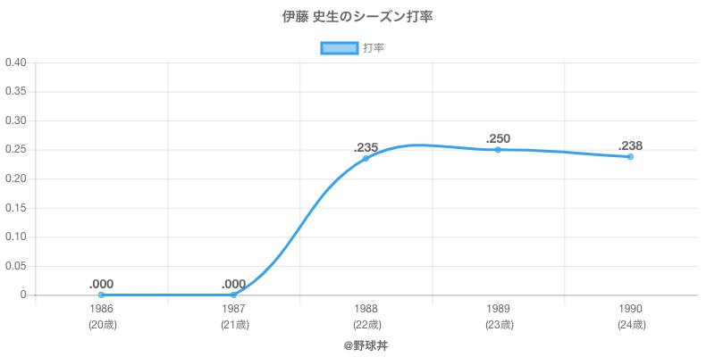 伊藤 史生のシーズン打率