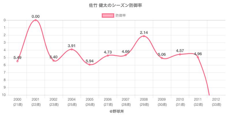 佐竹 健太のシーズン防御率
