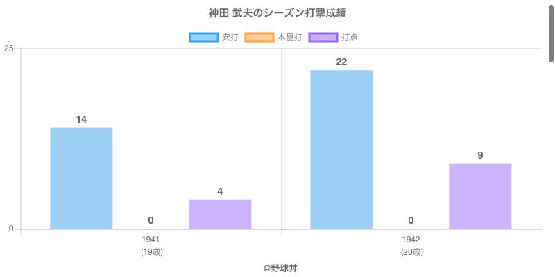 #神田 武夫のシーズン打撃成績