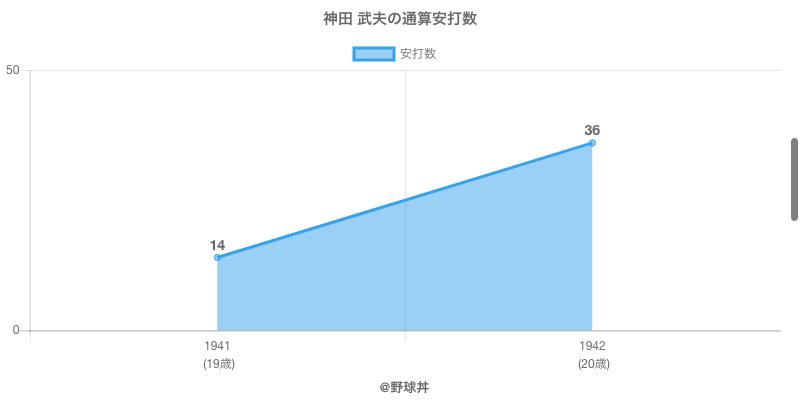 #神田 武夫の通算安打数