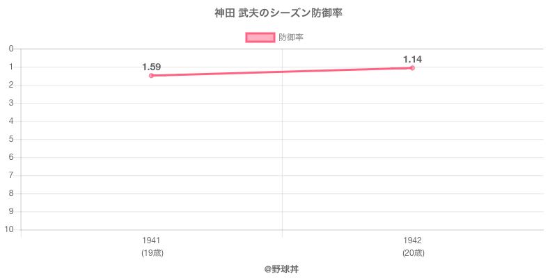 神田 武夫のシーズン防御率