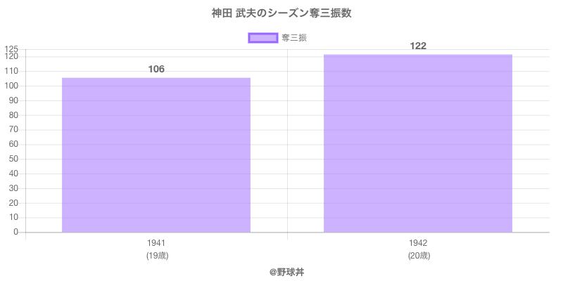 #神田 武夫のシーズン奪三振数