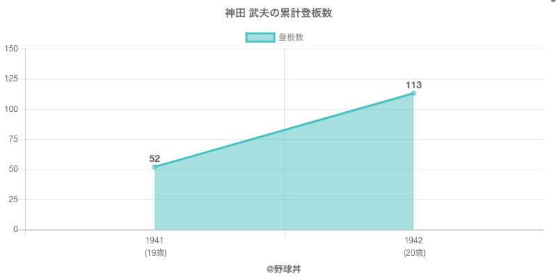 #神田 武夫の累計登板数