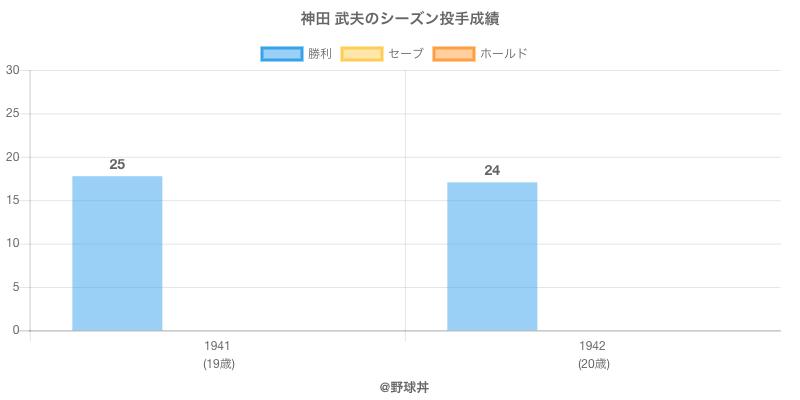 #神田 武夫のシーズン投手成績