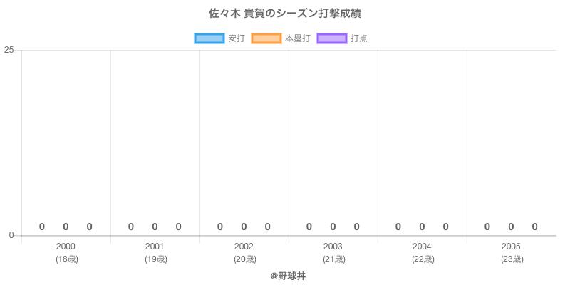 #佐々木 貴賀のシーズン打撃成績