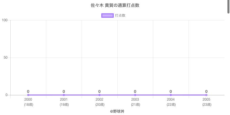 #佐々木 貴賀の通算打点数