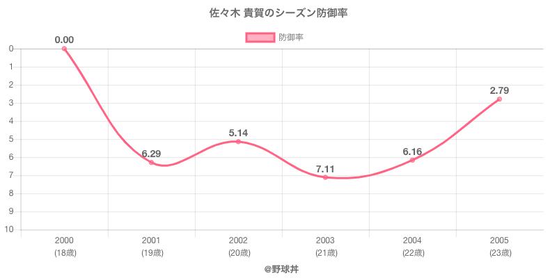佐々木 貴賀のシーズン防御率
