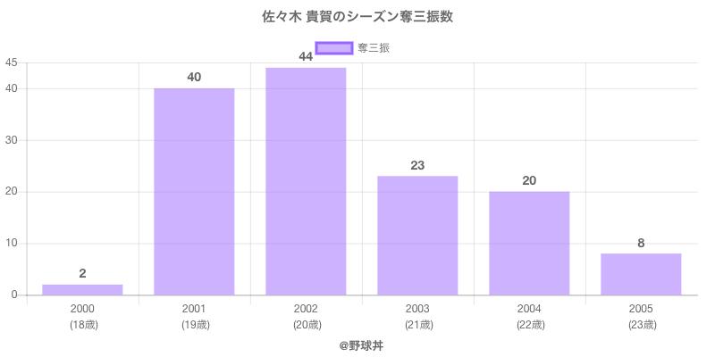 #佐々木 貴賀のシーズン奪三振数
