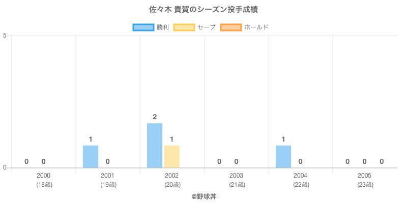 #佐々木 貴賀のシーズン投手成績