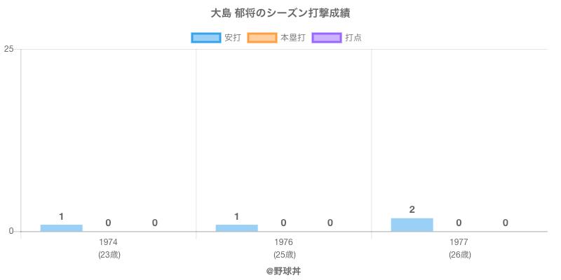 #大島 郁将のシーズン打撃成績