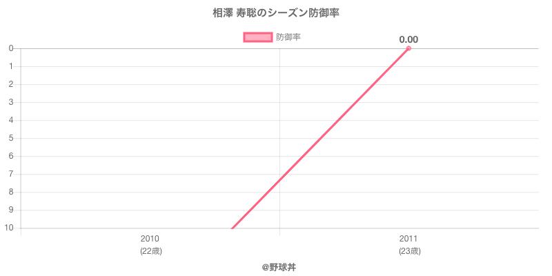 相澤 寿聡のシーズン防御率