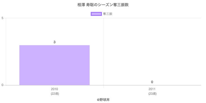 #相澤 寿聡のシーズン奪三振数