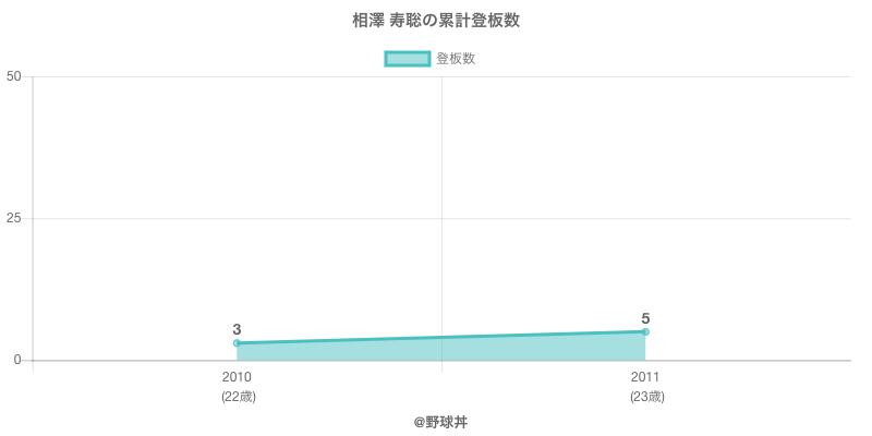 #相澤 寿聡の累計登板数