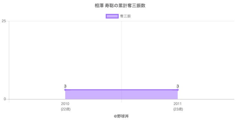 #相澤 寿聡の累計奪三振数