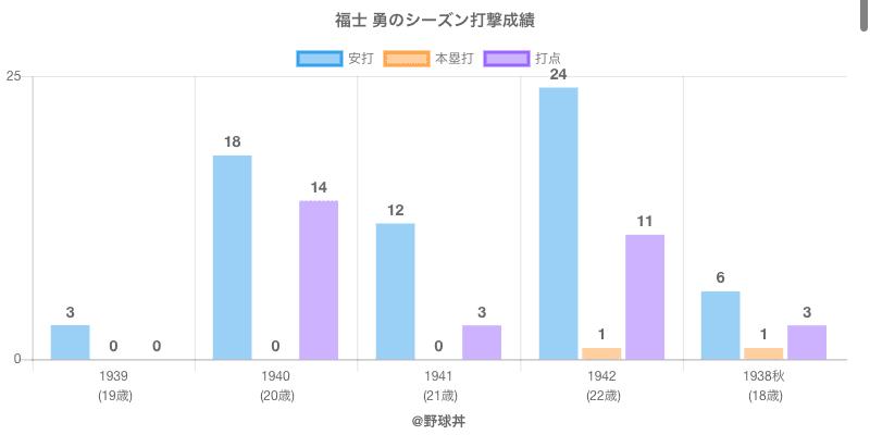 #福士 勇のシーズン打撃成績