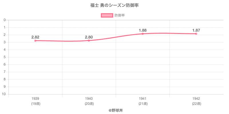 福士 勇のシーズン防御率