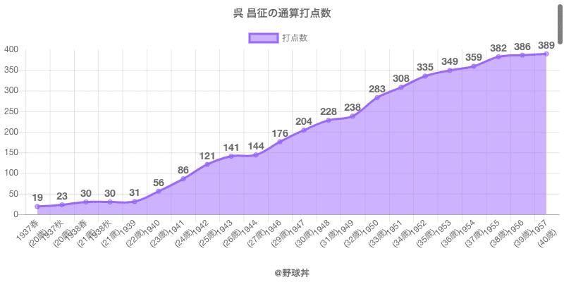 #呉 昌征の通算打点数