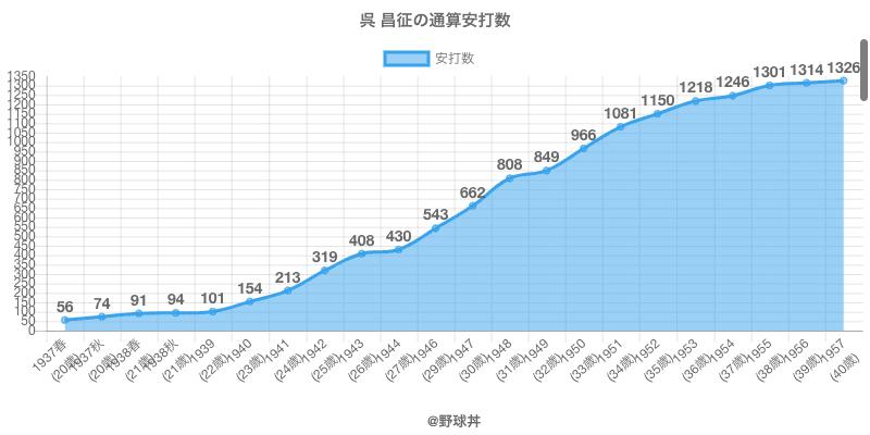 #呉 昌征の通算安打数