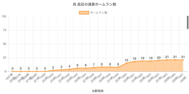 #呉 昌征の通算ホームラン数